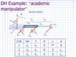 dh example academic manipulator80