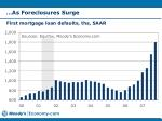 as foreclosures surge
