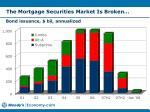 the mortgage securities market is broken