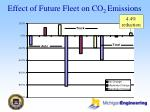 effect of future fleet on co 2 emissions