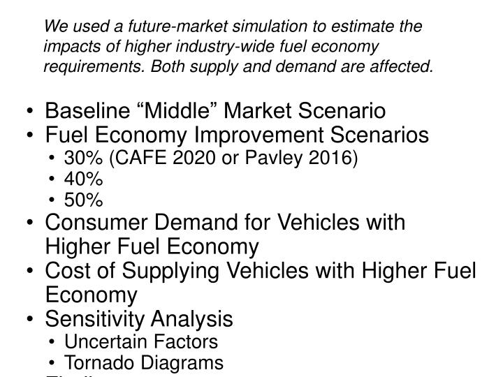 We used a future-market simulation to estimate the impacts of higher industry-wide fuel economy requirements. Both supply and demand are affected.
