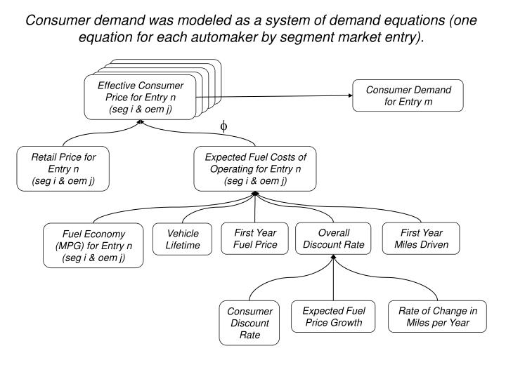 Effective Consumer Price for Segment i from Automaker j