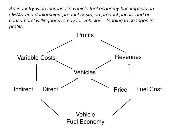 An industry-wide increase in vehicle fuel economy has impacts on OEMs' and dealerships' product costs, on product prices, and on consumers' willingness to pay for vehicles—leading to changes in profits.