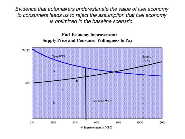 Evidence that automakers underestimate the value of fuel economy to consumers leads us to reject the assumption that fuel economy is optimized in the baseline scenario.