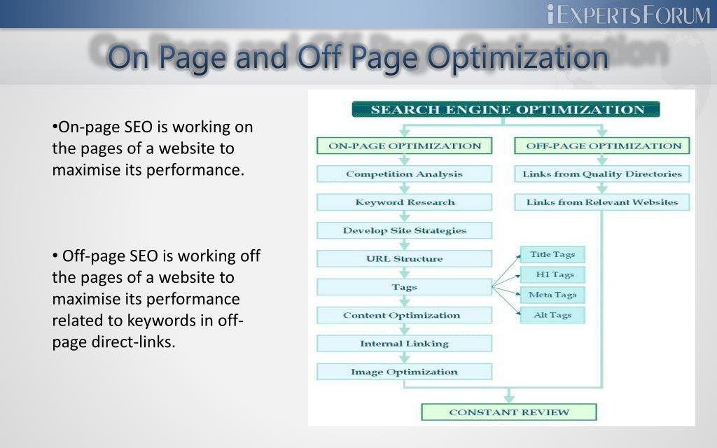 On Page and Off Page Optimization
