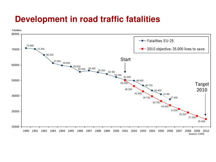 Development in road traffic fatalities