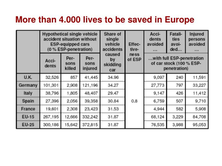 More than 4.000 lives to be saved in Europe