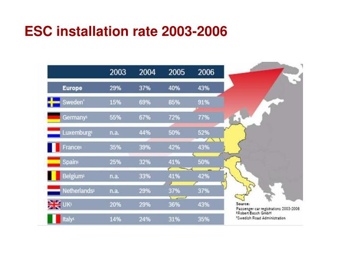 ESC installation rate 2003-2006