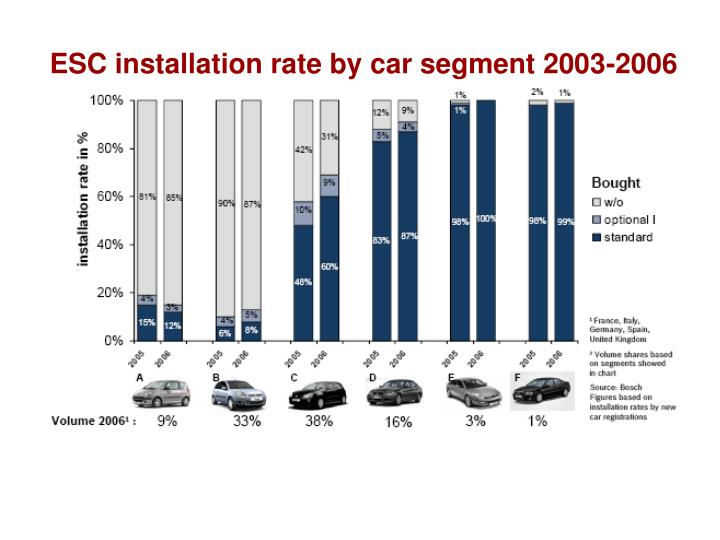 ESC installation rate by car segment 2003-2006