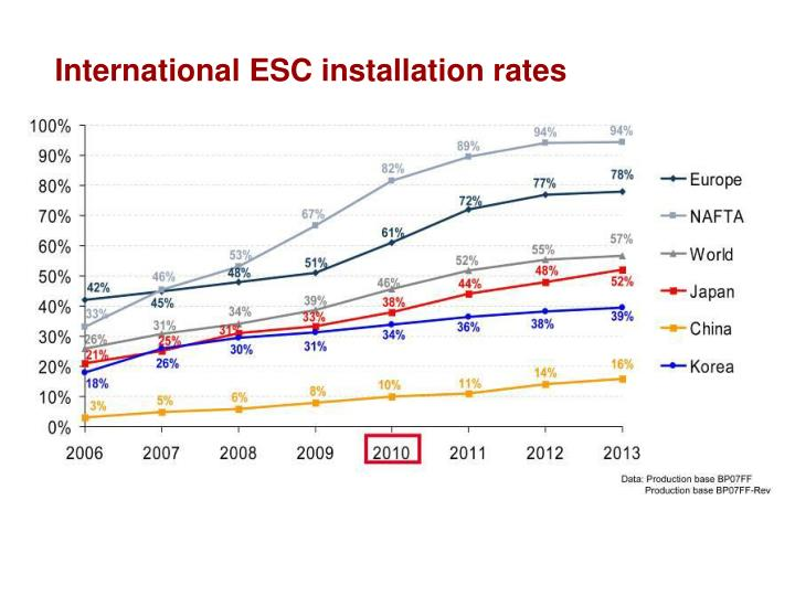 International ESC installation rates