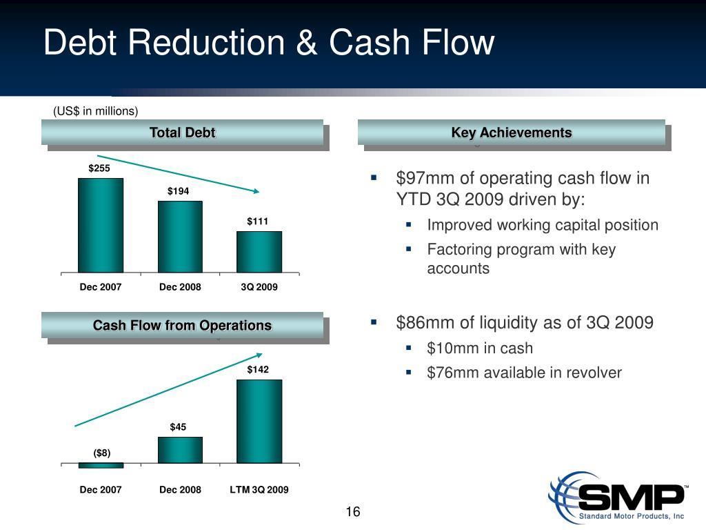 Debt Reduction & Cash Flow