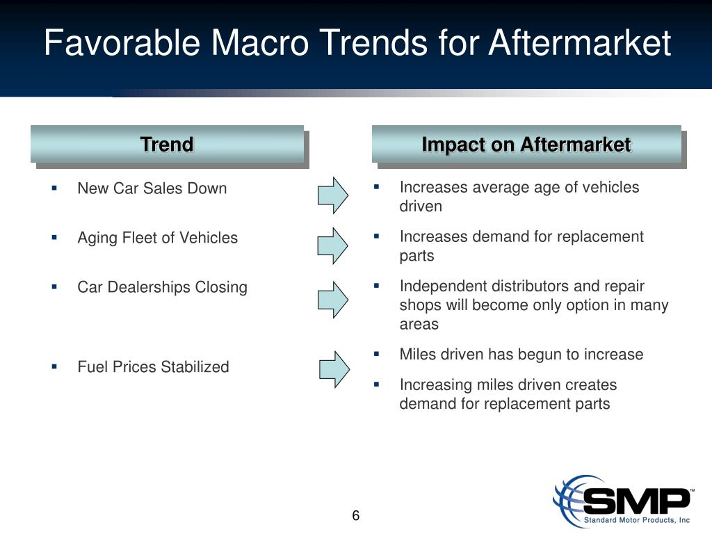 Favorable Macro Trends for Aftermarket