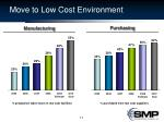 move to low cost environment
