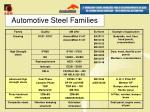 automotive steel families