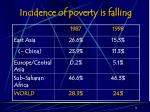 incidence of poverty is falling