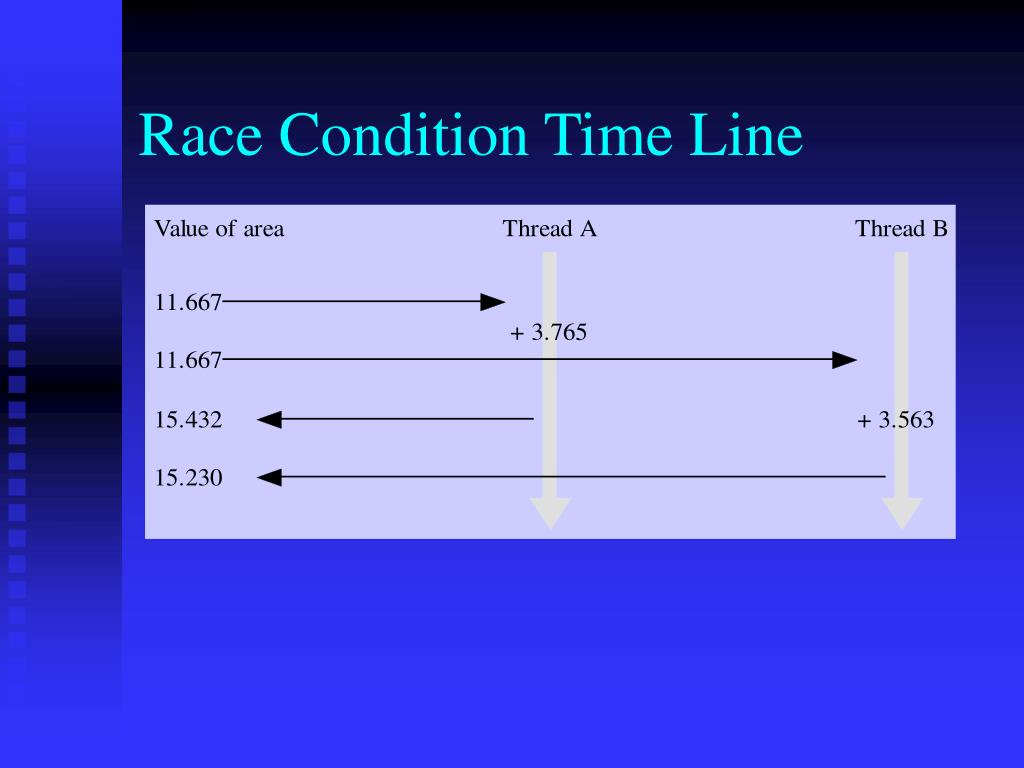 Race Condition Time Line