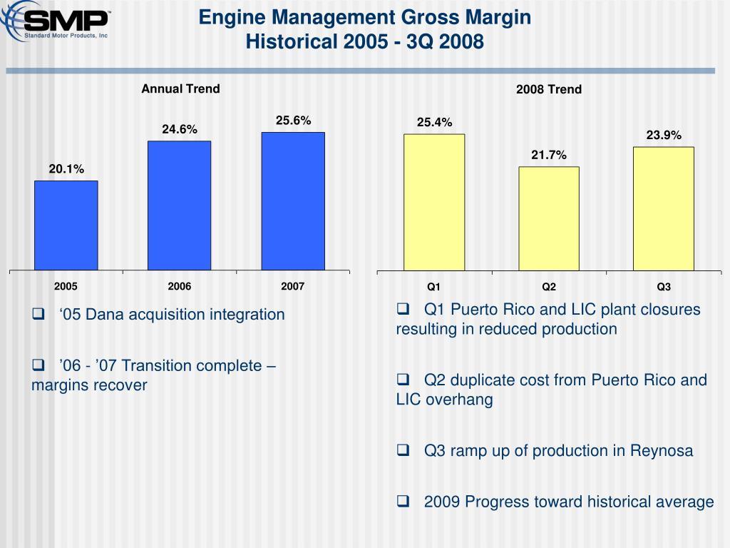 Engine Management Gross Margin