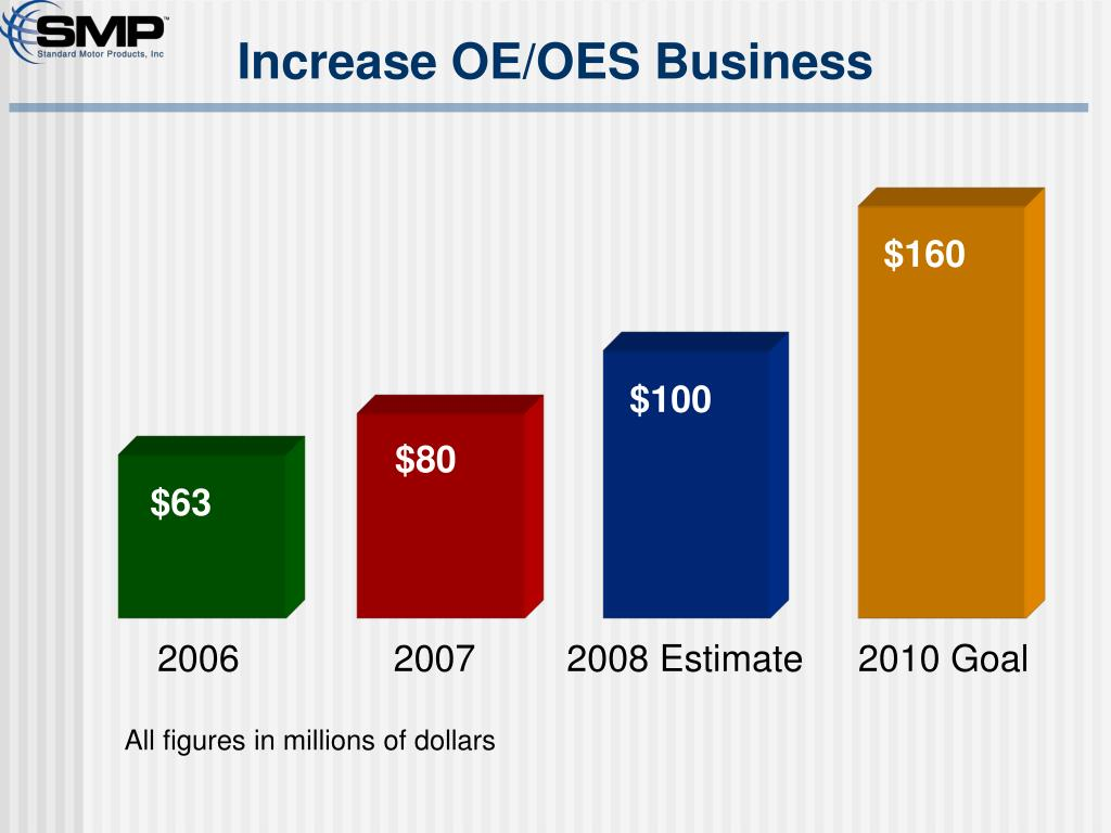 Increase OE/OES Business