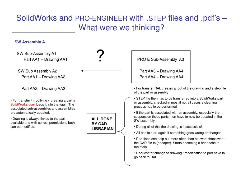 solidworks and pro engineer with step files and pdf s what were we thinking l.