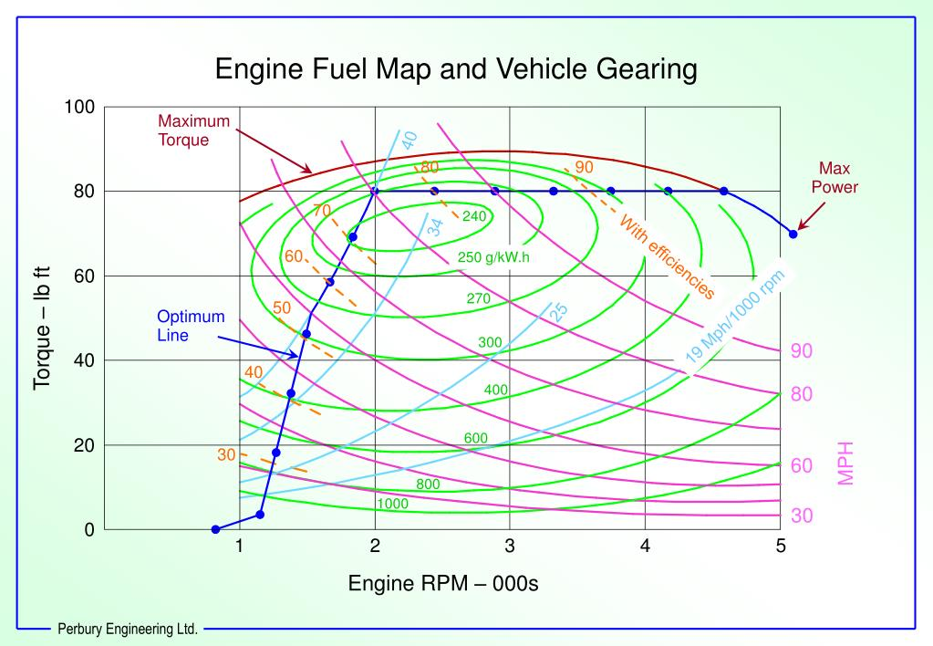 Engine Fuel Map and Vehicle Gearing