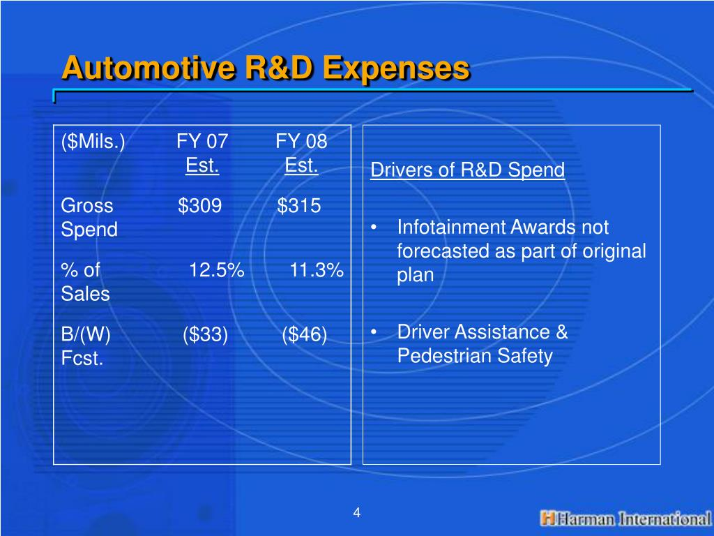 Automotive R&D Expenses
