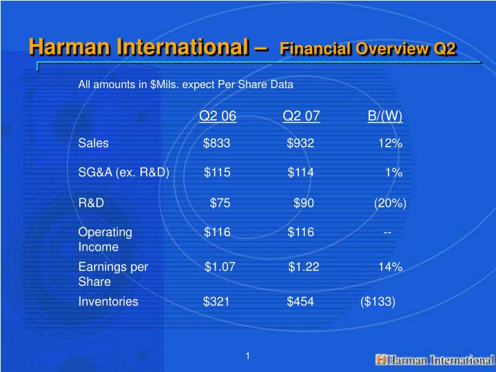 Harman international financial overview q2