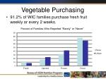vegetable purchasing