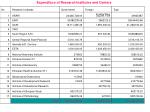 expenditure of research institutes and centers