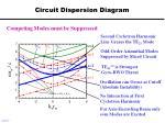 circuit dispersion diagram