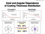 axial and angular dependence of coating thickness distribution