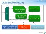 cloud service anatomy