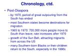 chronology ctd21