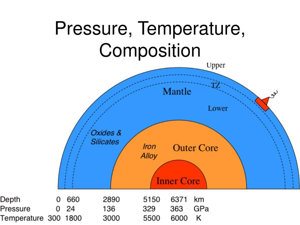Pressure, Temperature, Composition