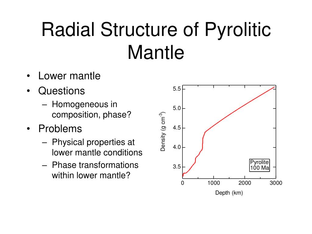 Radial Structure of Pyrolitic Mantle