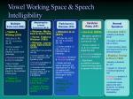 vowel working space speech intelligibility