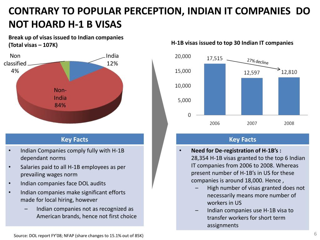 CONTRARY TO POPULAR PERCEPTION, INDIAN IT COMPANIES  DO NOT HOARD H-1 B VISAS
