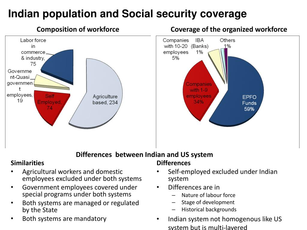 Indian population and Social security coverage