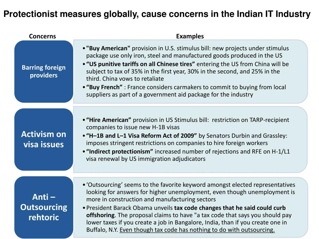 Protectionist measures globally, cause concerns in the Indian IT Industry