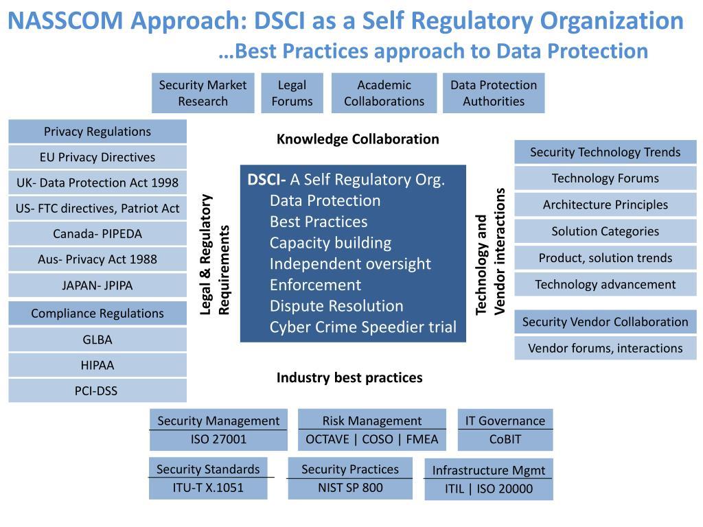 NASSCOM Approach: DSCI as a Self Regulatory Organization