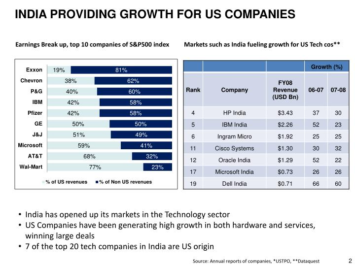 INDIA PROVIDING GROWTH FOR US COMPANIES