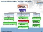 planning development organisation chart