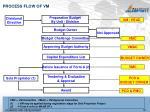 process flow of vm
