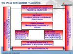 the value management framework