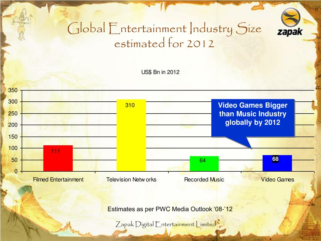 Global Entertainment Industry Size estimated for 2012