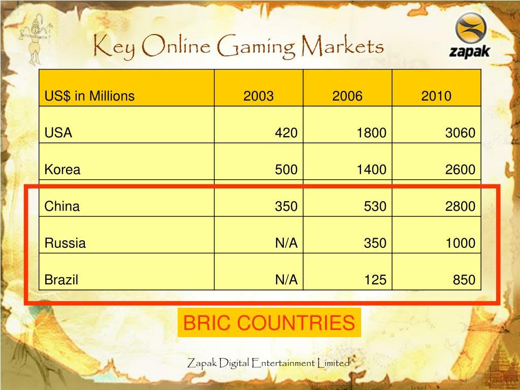 Key Online Gaming Markets