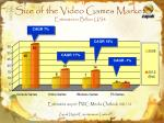 size of the video games market estimates in billion us