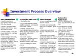 investment process overview