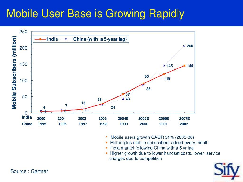 Mobile User Base is Growing Rapidly
