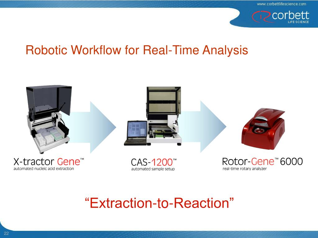Robotic Workflow for Real-Time Analysis