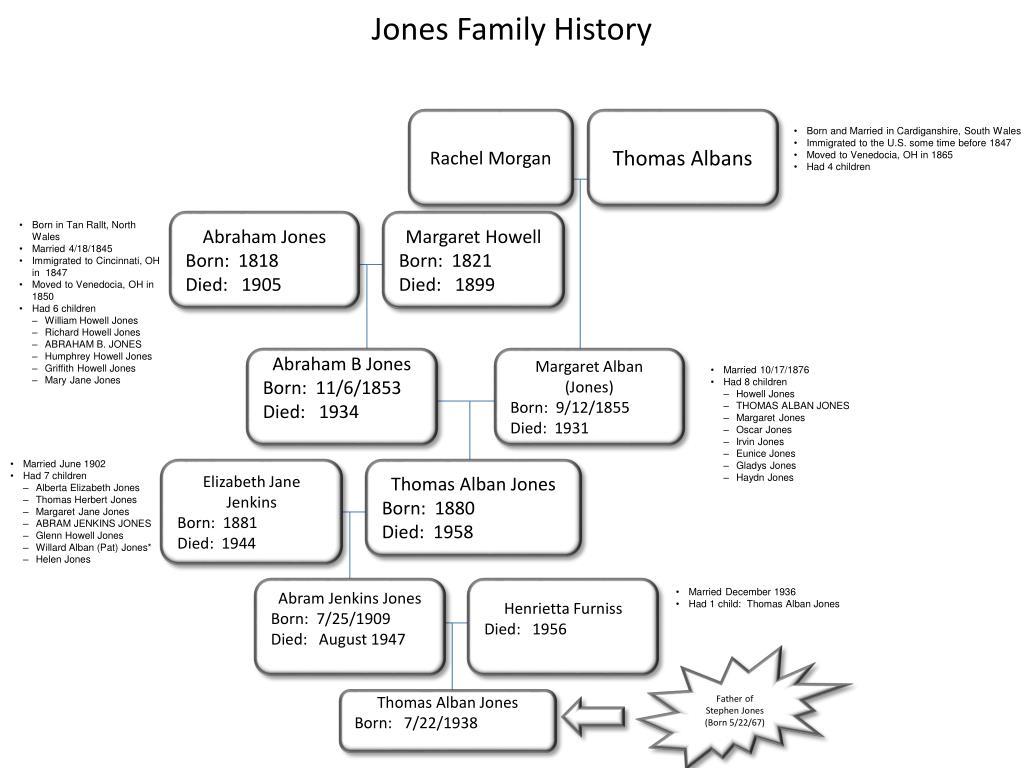 jones family history l.